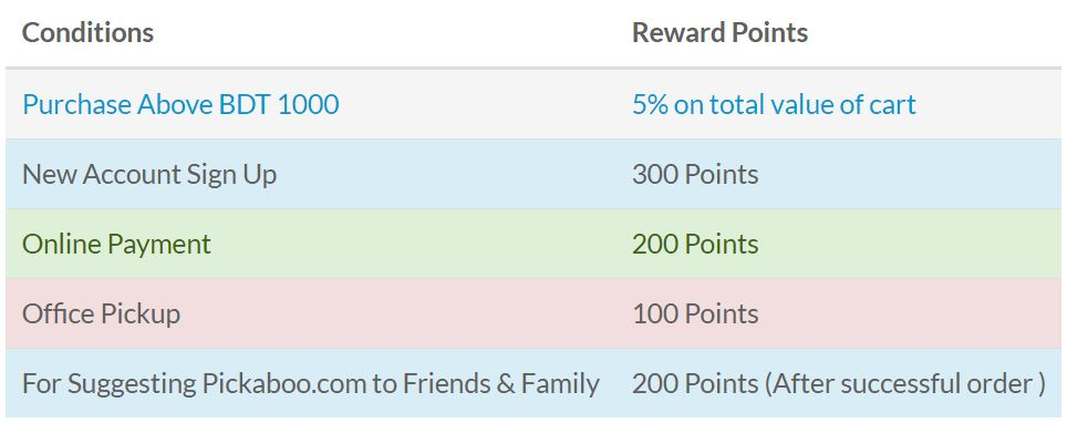 reward-point